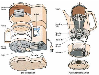 Hoe Werkt Een Koffiezetapparaat Reparatie En Onderhoud